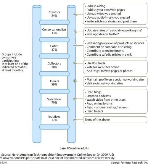 Forrester Social Technographics Ladder