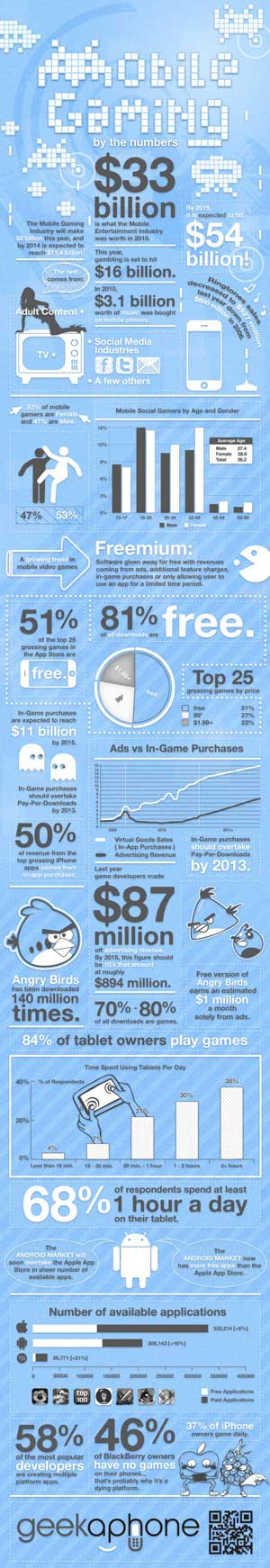 Mobile gaming by numbers infographic