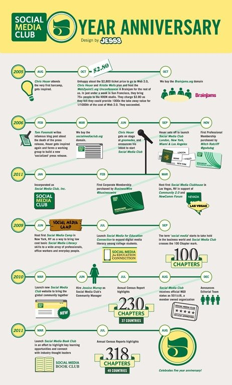 Social Media Club fifth anniversary infographic