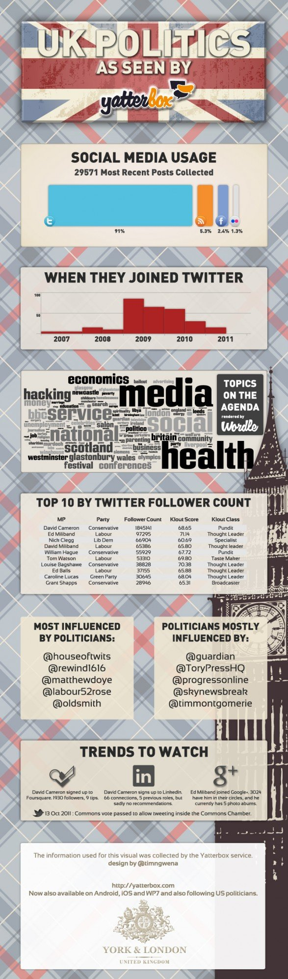 Social media in UK politics infographic