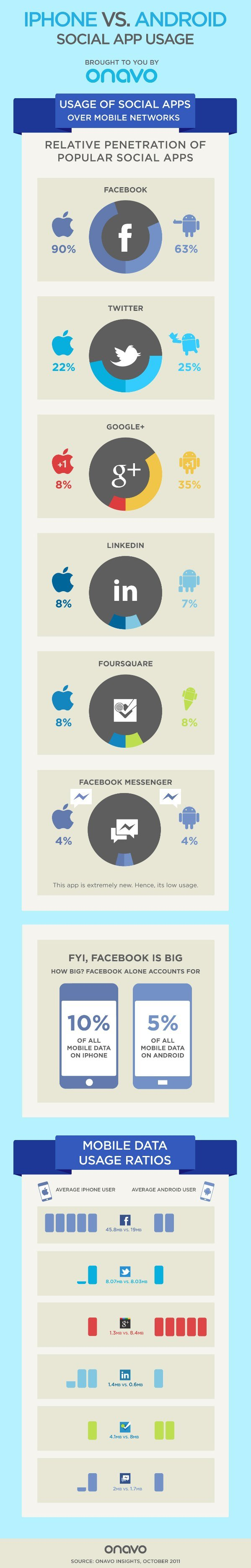 Usage of Social Apps, iPhone vs. Android | Onavo