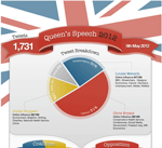Queen's Speech as seen by MPs infographic