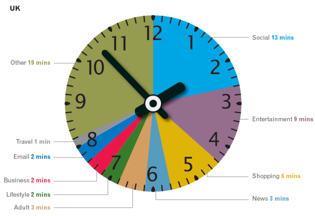 Experian UK clock 13 minutes on social
