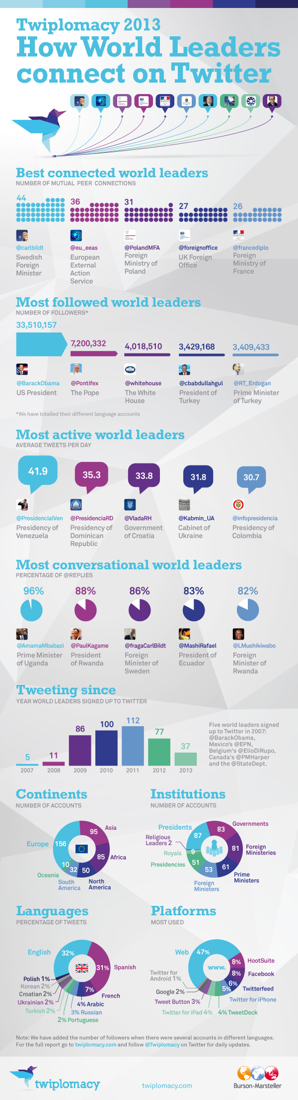 Most conversational world leaders on Twitter