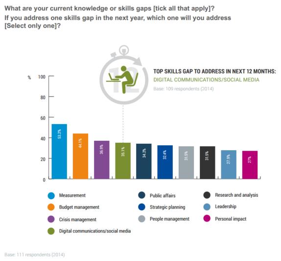 PR skills gaps graph