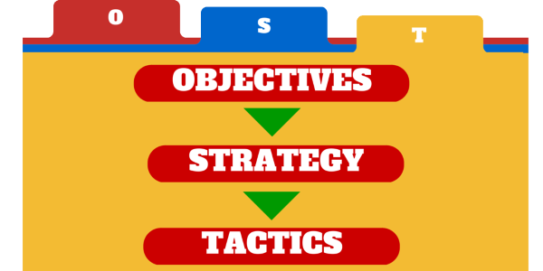 OST - Objectives Strategy Tactics graphic