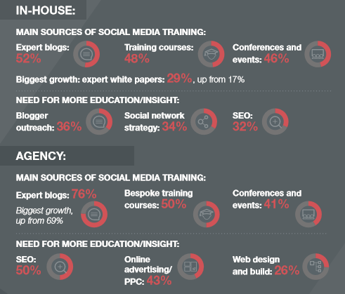 PRCA digital PR training infographic