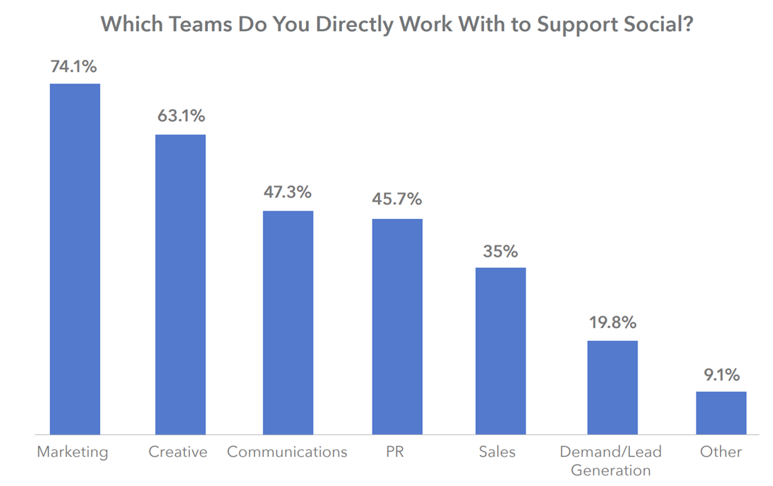 Which teams do you directly work with to support social? graph