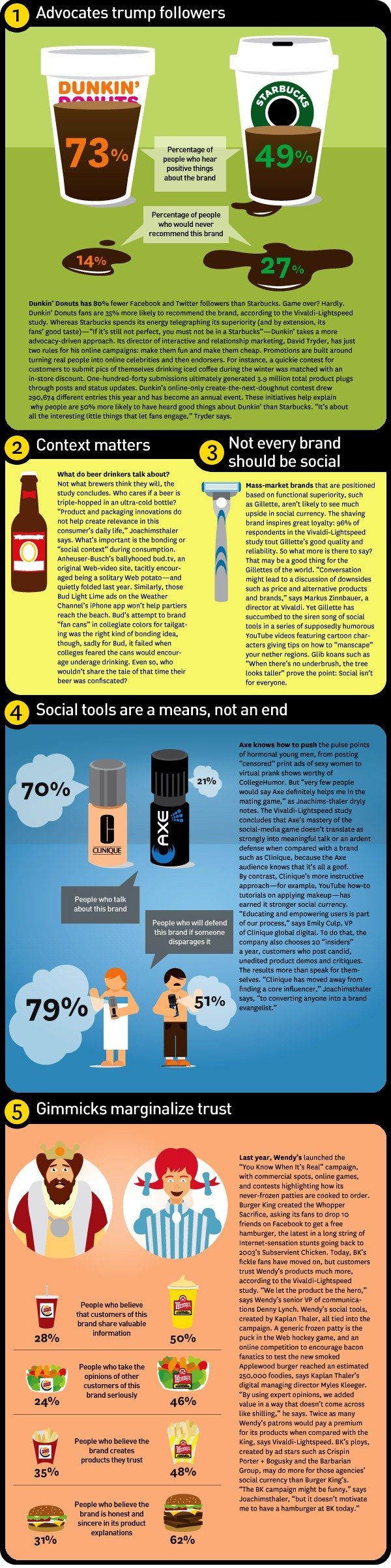 Fast Company social currency infograph