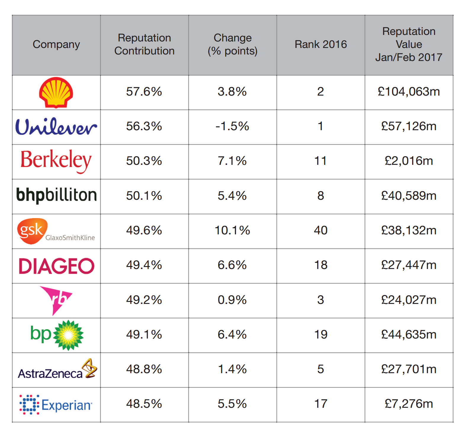 Reputation Dividend UK Top 10