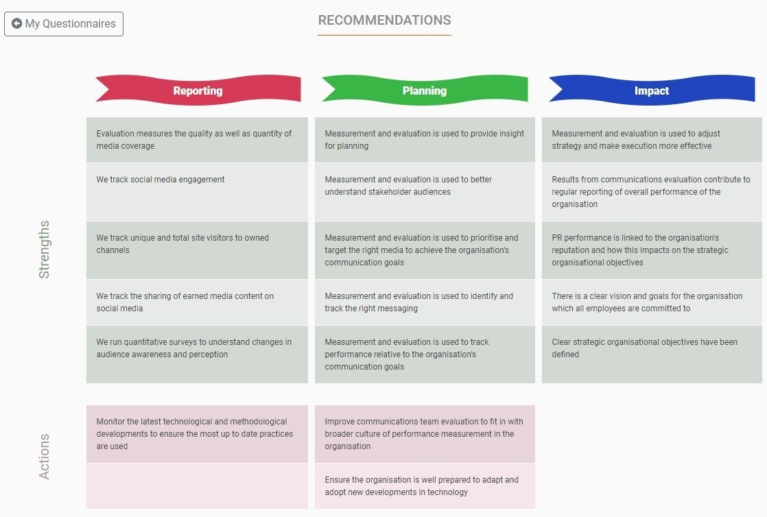 Measurement Maturity Mapper M3 recommendations graphic